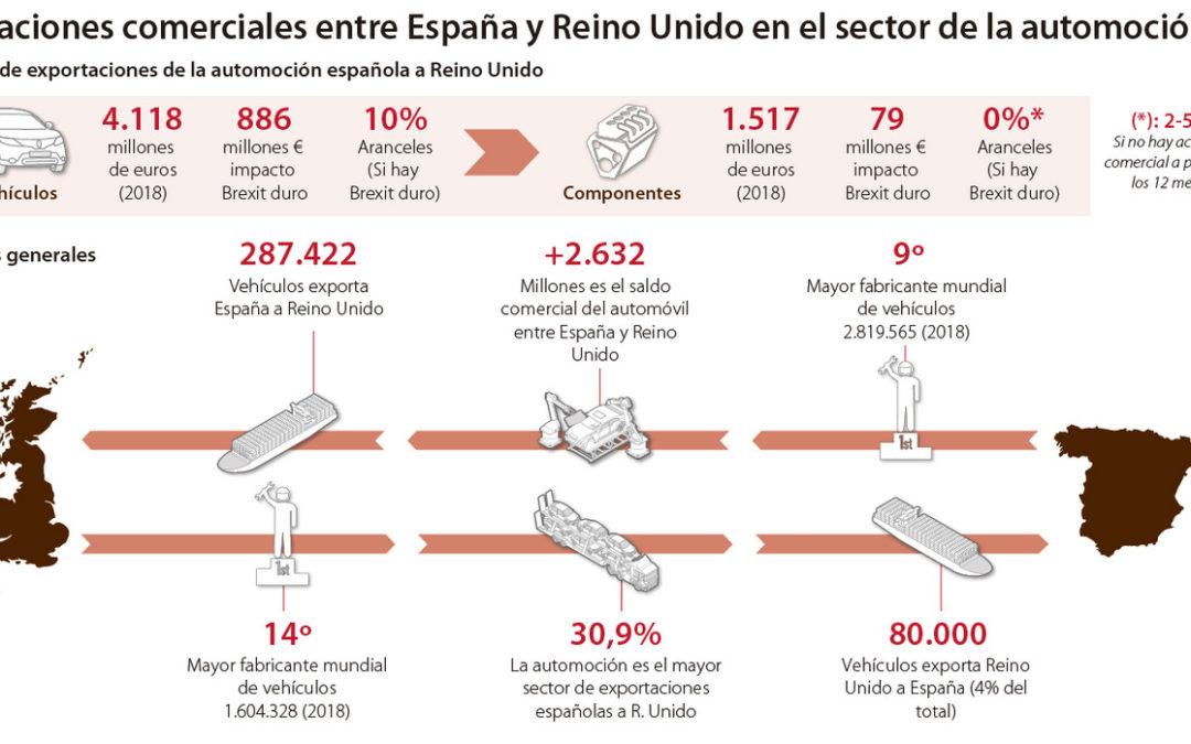 La automoción española se juega 5.600 millones con un Brexit duro